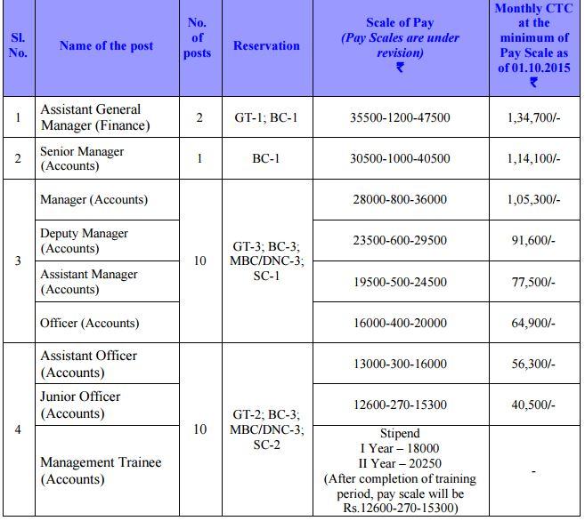 TNPL_Recruitment_23_accounts-posts_November_2015