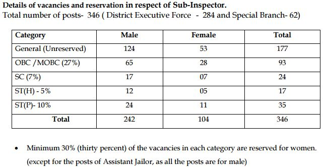 Assam Police Recruitment December 2015 Sub Inspector