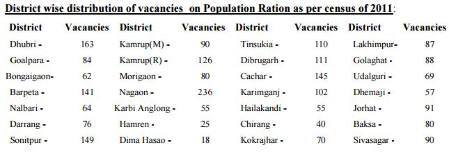 Assam Police Recruitment December 2015