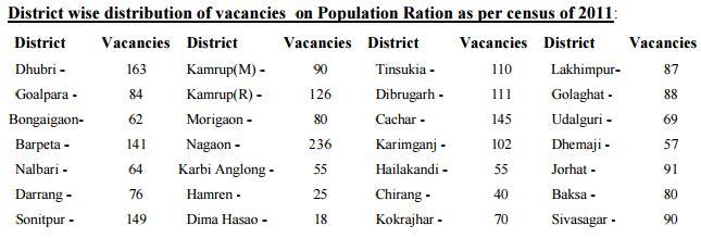 Assam Police Recruitment December 2015