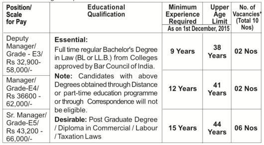 BHEL Recruitment December 2015