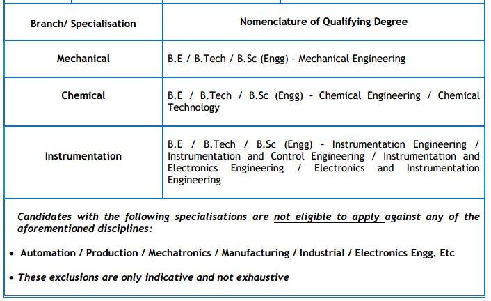 BPCL Recruitment 2015-2016 GATE 2016 Score