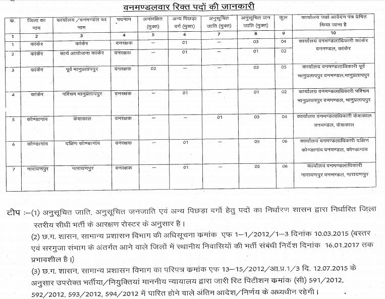 Chhattisgarh Forest Department Recruitment 2016