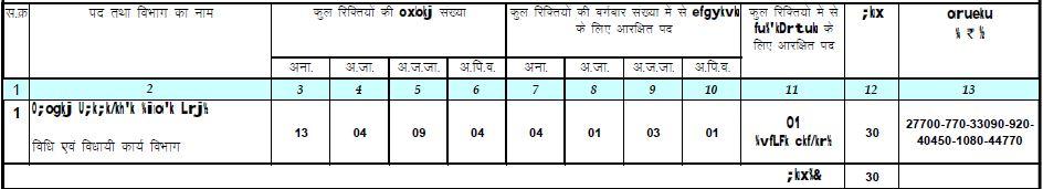 Chhattisgarh Public Service Commission Recruitment 2016