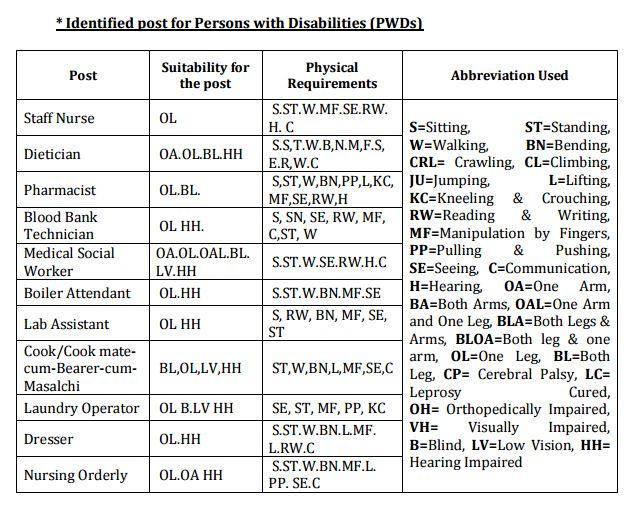 ESIC Karnataka Recruitment 2015-2016 PWD