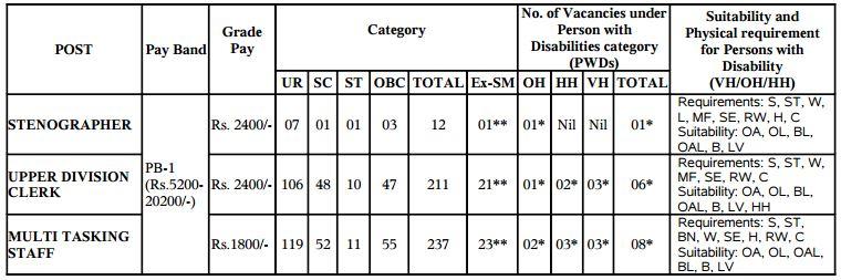ESIC Recruitment 2015-2016 WB region