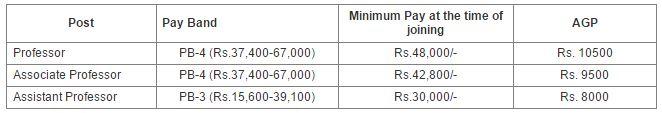 IIM Raipur Salary for Faculty Position Recruitment 2015-2016