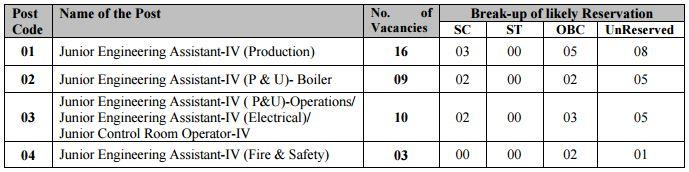 IOCL Recruitment 38 Posts Bihar 2016