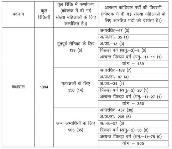 JSSC Advt_Kakshpal 2015 Vacancy Detials