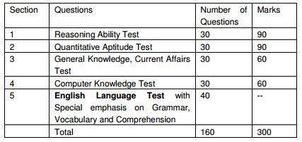 LIC India Recruitment 2015 Test Marks