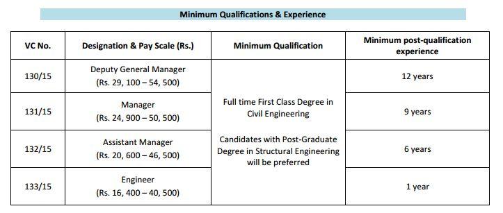 RITES Recruitment 081215-Ahmd metro regular