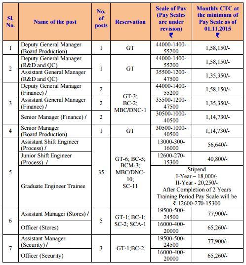 TNPL Recruitment 2016 52 Posts