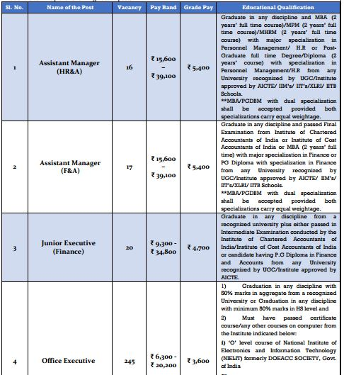 WBSEDCL Recruitment of Various Non-Technical Positions December 2015