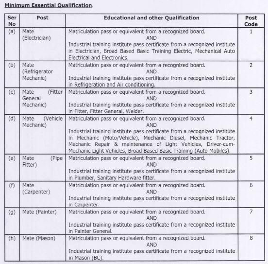 MES Recruitment 2016_ 236 Posts