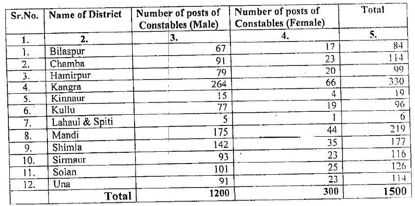 Himachal Pradesh Police Recruitment 2016_1500 Posts
