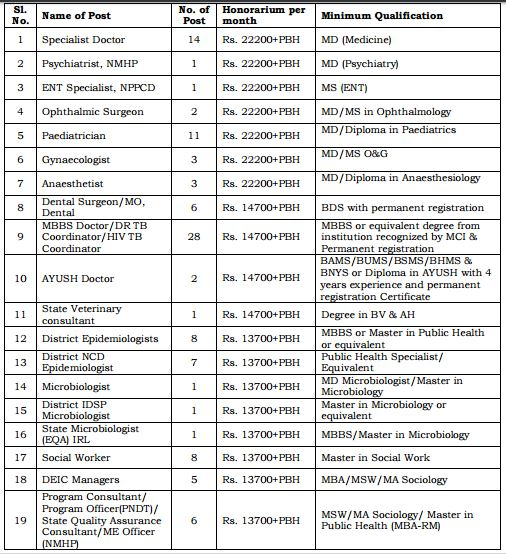 NRHM Manipur Recruitment February 2016_1