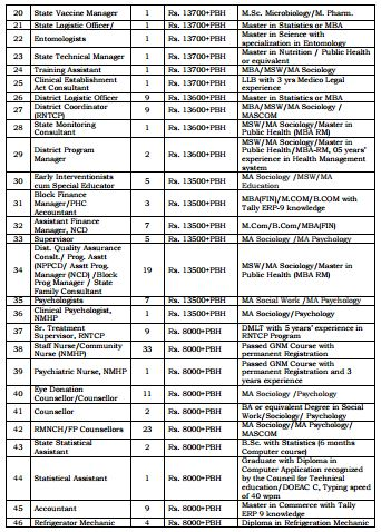 NRHM Manipur Recruitment February 2016_2