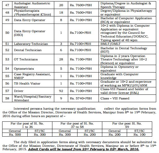 NRHM Manipur Recruitment February 2016_3