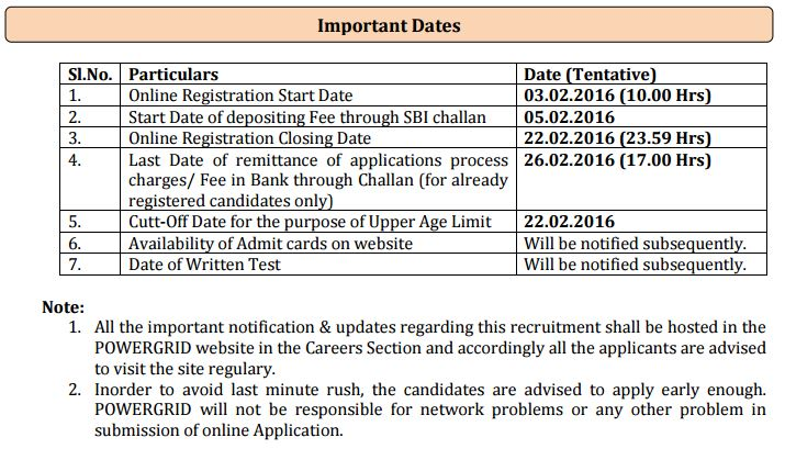 PGCIL Trainee Important Dates