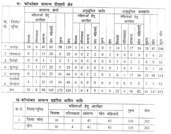Rajasthan Police Recruitment 2016 February_vacancies_1