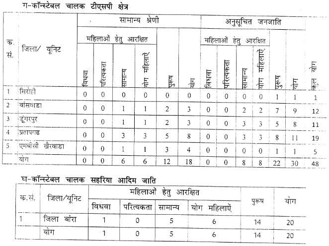 Rajasthan Police Recruitment 2016 February_vacancies_2