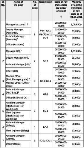 TNPL Vacancies for Karur Plant