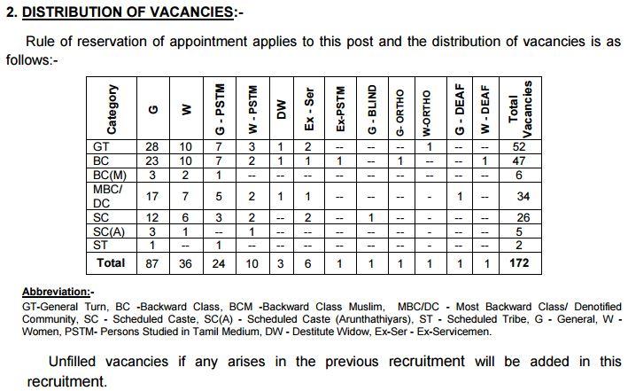 TNPSC Recruitment Notification breakup Feb 2016