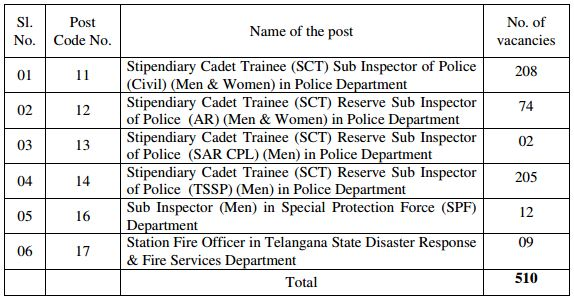 TSLPRB Recruitment February 2016_510 Posts