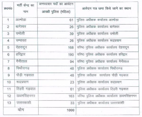 Uttarakhand-Police-Recruitment-2016-constable-Posts-1000-Advertit Online Form Army Bharti on design access, view access, printable 9 employment, blank printable 2, income tax 1040,