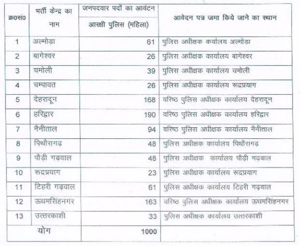 Uttarakhand Police Recruitment 2016 constable Posts 1000 Advertisement