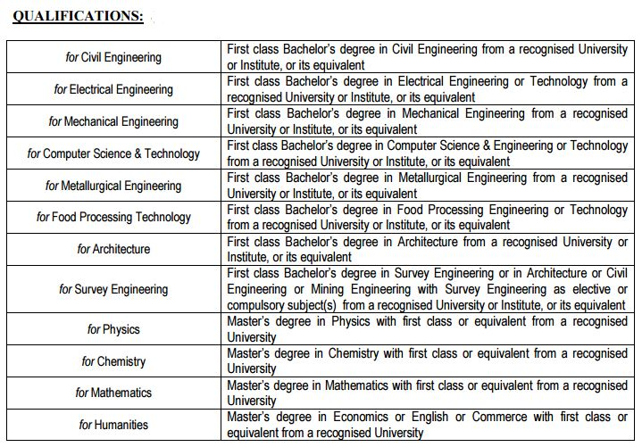 WBPSC Recruitment Qualification for Lecturer