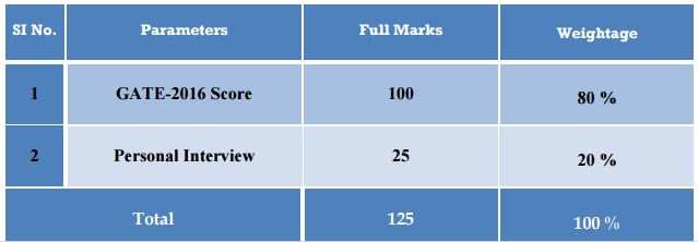 WBSEDCL Recruitment GATE 2016 requirement Scores