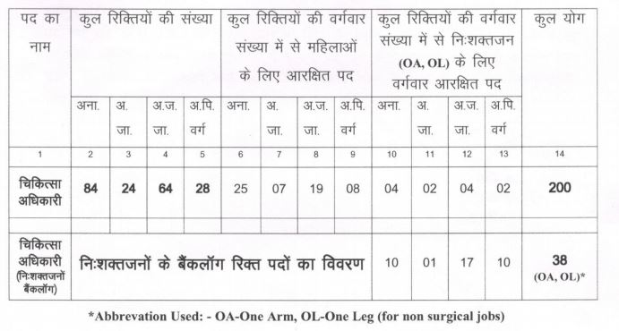 CGHealthi Medical Officer Recruitment March 2016