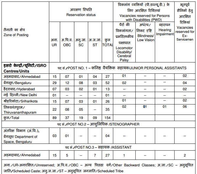 ISRO Recruitment 2016 185 vacancies list