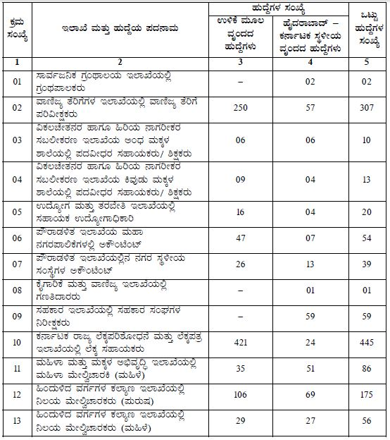 KPSC Recruitment 4080 Posts 2016_1
