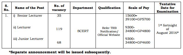 TNTRB Salary 222 Vacancies_feb 2016