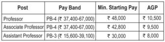 IIM Raipur Recruitment April 2016