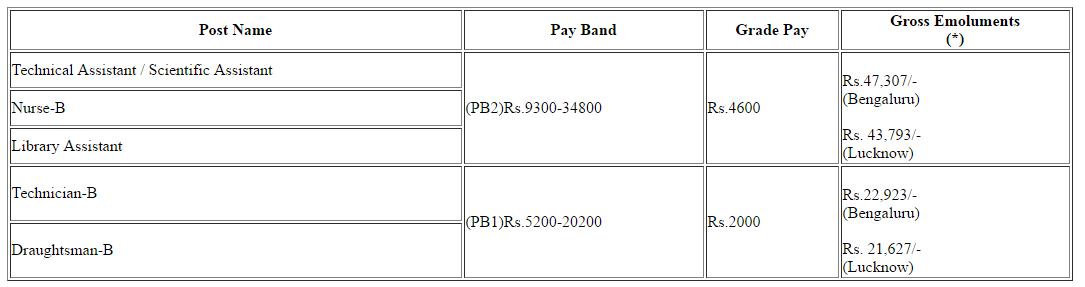 ISRO Pay