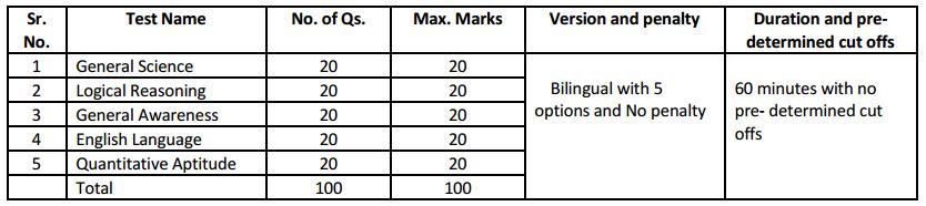 SPMCIL Exam Pattern