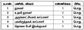 Tamil University Recruitment June 2016