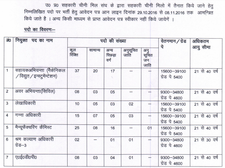 up-sugrar-fed_vigyapti-november-2016_105-vacancies