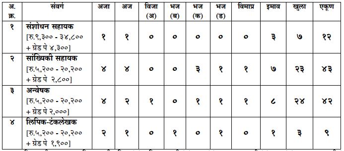 Maharashtra DES Recruitment 2016-17 - 106 vacancies Statistical ...