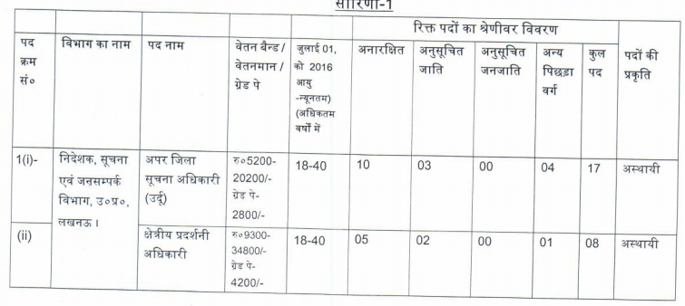 upsssc-librarian-recruitment-2016_1